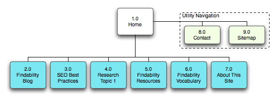 Findability final project sitemap